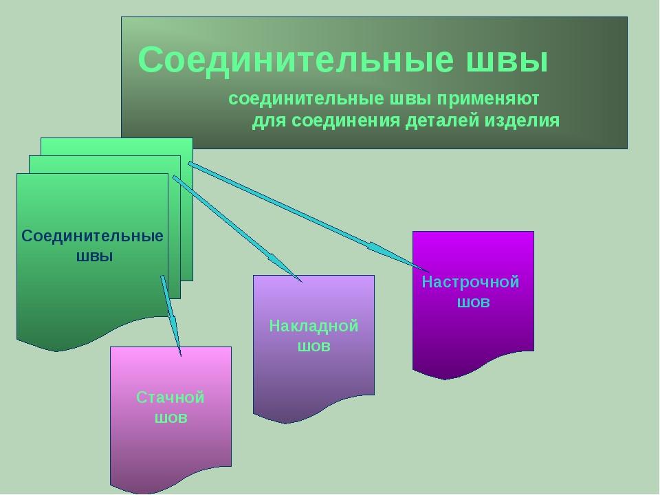 Соединительные швы соединительные швы применяют для соединения деталей издел...