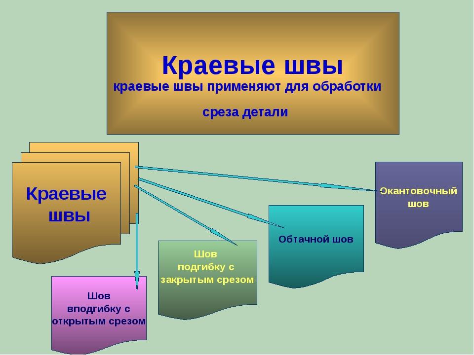 Краевые швы краевые швы применяют для обработки среза детали Краевые швы Ока...