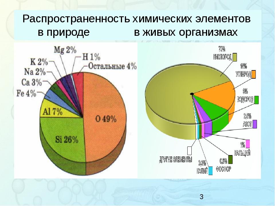 Распространенность химических элементов в природев живых организмах