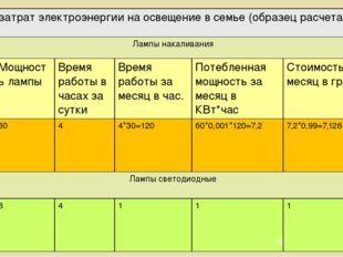 Расчетзатратэлектроэнергиинаосвещениевсемье(образецрасчета) Лампынакаливания