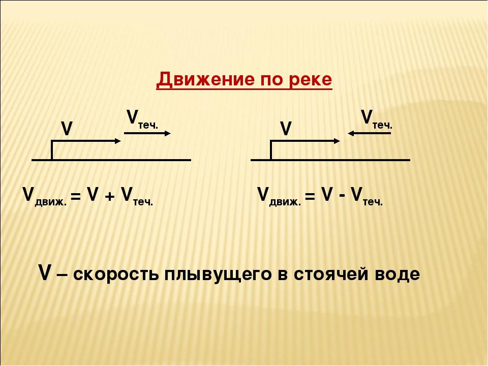 Движение по реке V V Vтеч. Vтеч. Vдвиж. = V + Vтеч. Vдвиж. = V - Vтеч. V – ск...