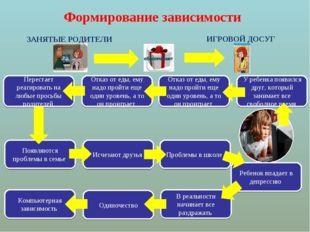 Формирование зависимости Перестает реагировать на любые просьбы родителей ЗАН