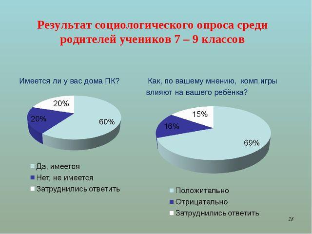 Результат социологического опроса среди родителей учеников 7 – 9 классов Имее...