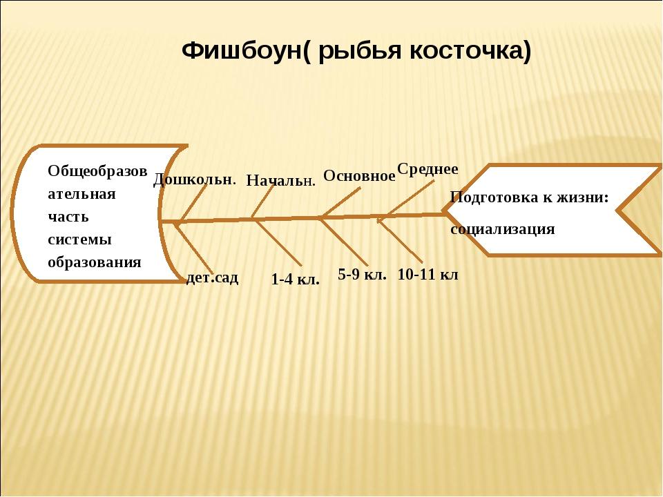 Фишбоун( рыбья косточка) Общеобразовательная часть системы образования Подгот...