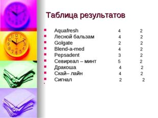 Таблица результатов Aquafresh 4 2 Лесной бальзам 4 2 Golgate 2 2 Blend-a-med