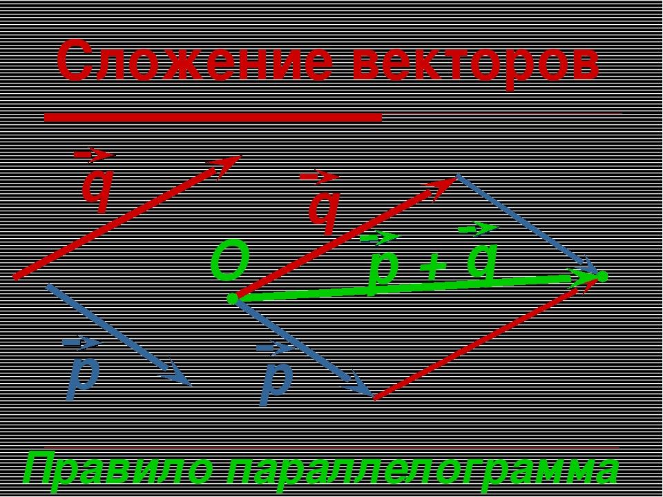 Сложение векторов Правило параллелограмма O