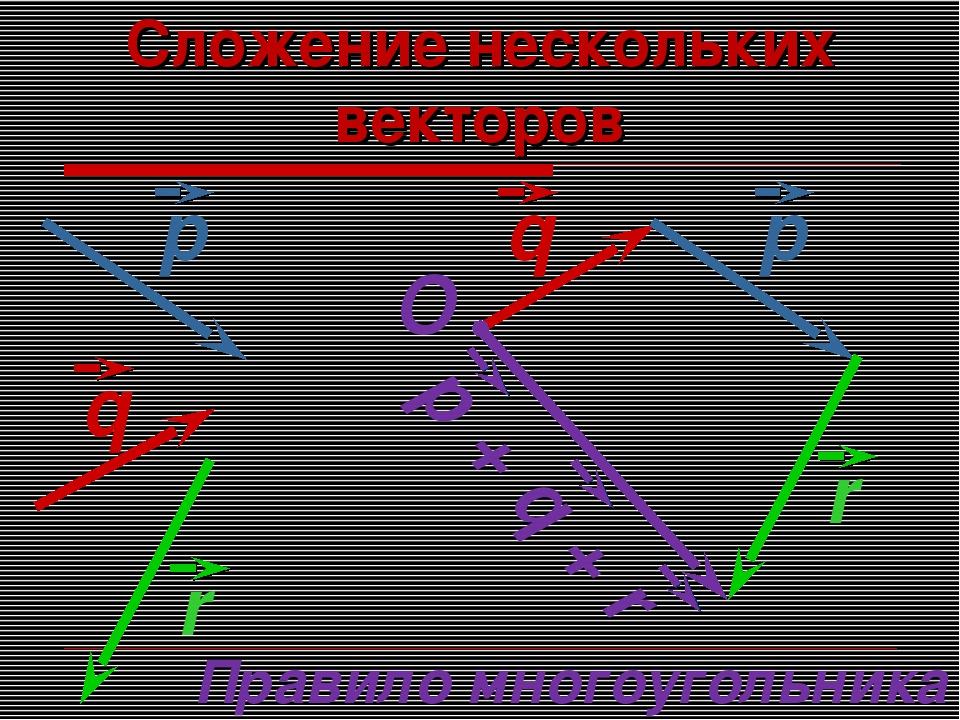 Сложение нескольких векторов O Правило многоугольника