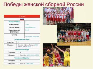 Победы женской сборной России Россия  Рейтинг ФИБА3 Член ФИБА с1947 Реги