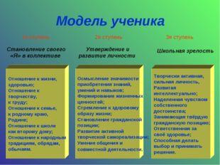Модель ученика Отношение к жизни, здоровью; Отношение к творчеству, к труду;