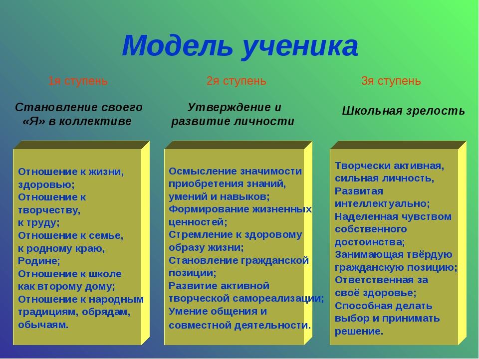 Модель ученика Отношение к жизни, здоровью; Отношение к творчеству, к труду;...