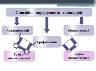 Способы определения площадей Аналитический Графический Механический Графо-Ан