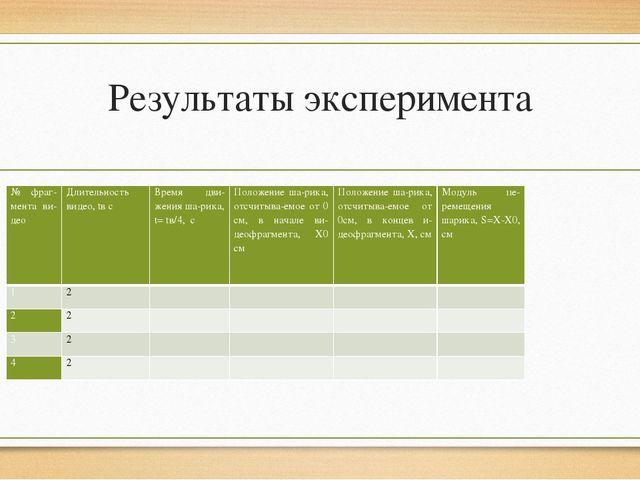 Результаты эксперимента № фрагмента видео Длительность видео,tвс Время дви...