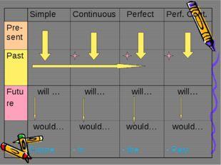 SimpleContinuous PerfectPerf. Cont. Pre-sent Past Futu rewill …