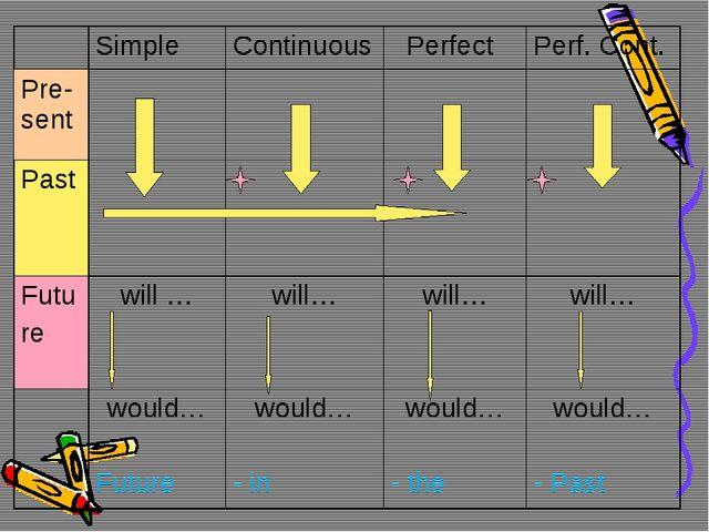 SimpleContinuous PerfectPerf. Cont. Pre-sent Past Futu rewill …...