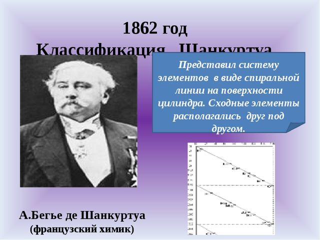 1862 год Классификация Шанкуртуа. А.Бегье де Шанкуртуа (французский химик) П...