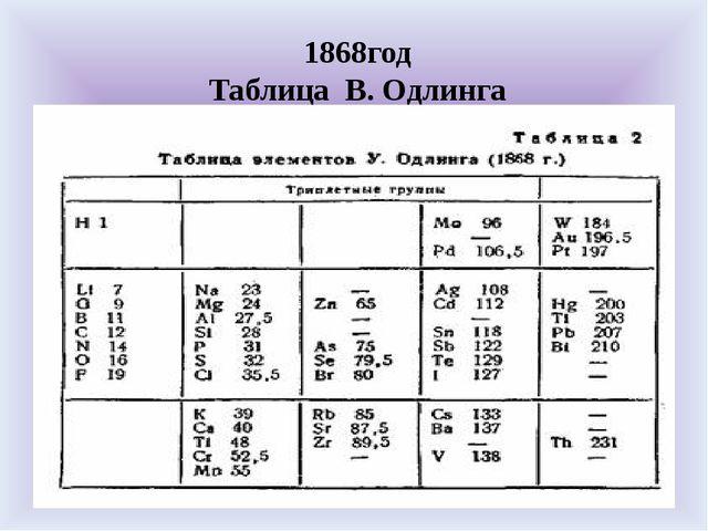 1868год Таблица В. Одлинга