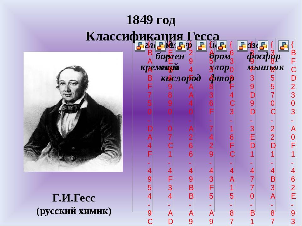 1849 год Классификация Гесса Г.И.Гесс (русский химик)