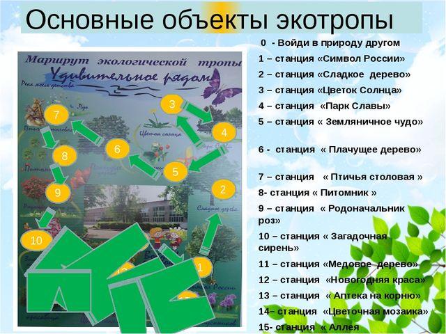 0 - Войди в природу другом 1 – станция «Символ России» 2 – станция «Сладкое...
