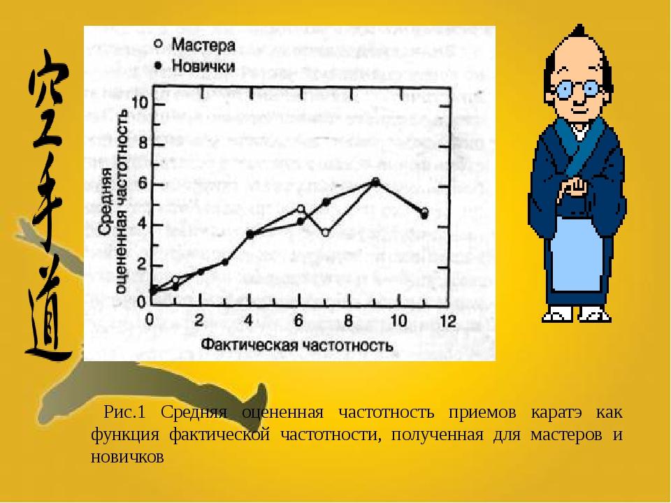 Рис.1 Средняя оцененная частотность приемов каратэ как функция фактической ча...