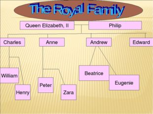 Queen Elizabeth, II Charles William Anne Henry Eugenie Zara Edward Andrew Phi