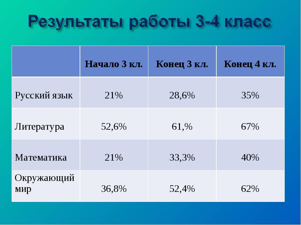 Начало 3 кл. Конец 3 кл. Конец 4 кл. Русский язык 21% 28,6% 35% Литера...