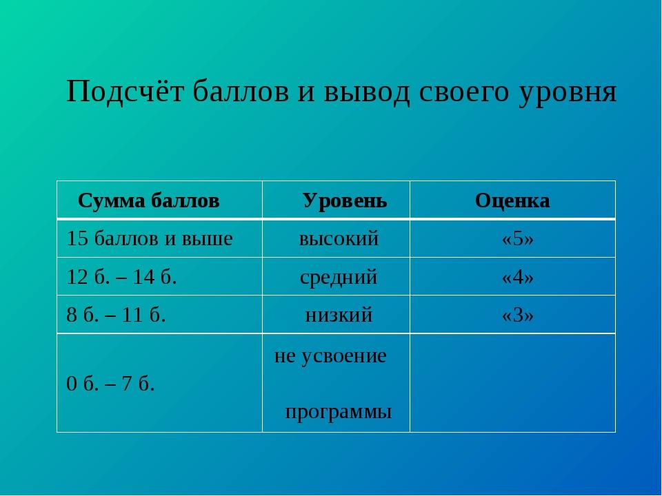 Подсчёт баллов и вывод своего уровня Сумма баллов УровеньОценка 15 баллов...