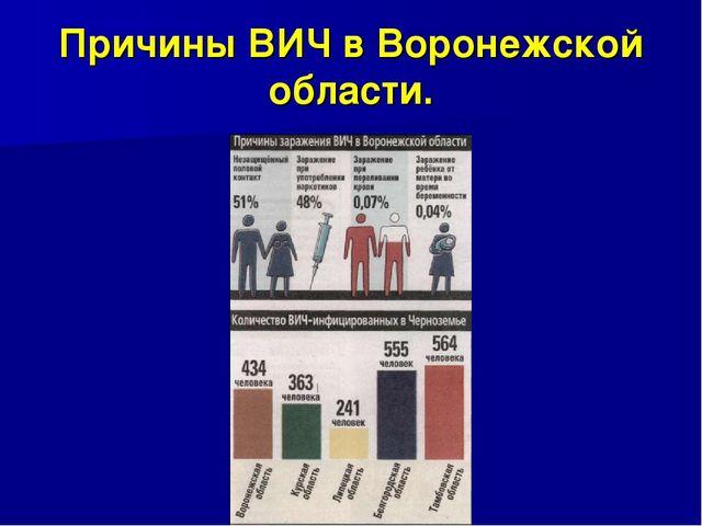 Причины ВИЧ в Воронежской области.