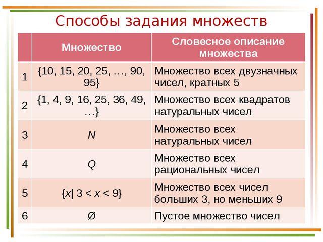 Способы задания множеств МножествоСловесное описание множества 1{10, 15, 2...
