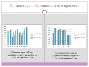 Организация образовательного процесса Сравнительная таблица успеваемости обуч