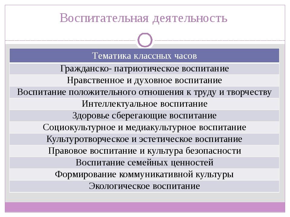 Воспитательная деятельность Тематика классных часов Гражданско- патриотическо...