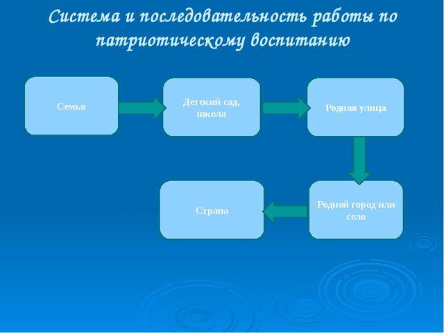 Система и последовательность работы по патриотическому воспитанию Семья Детск...