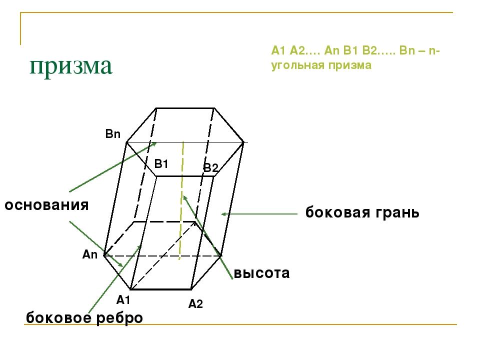 призма основания боковая грань высота боковое ребро A1 An A2 В1 Вn В2 A1 A2…....