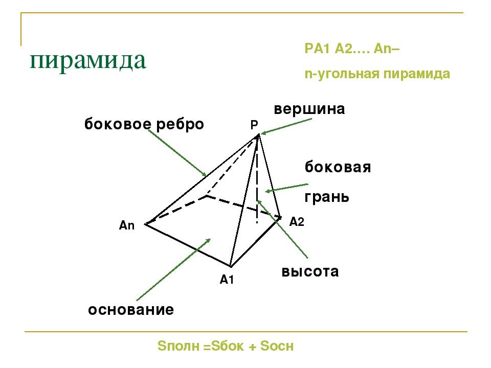 пирамида основание боковая грань высота боковое ребро вершина Sполн =Sбок + S...