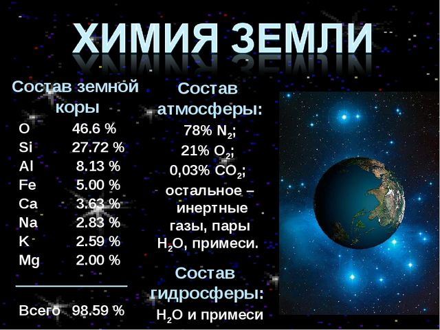 Состав земной коры Состав атмосферы: 78% N2; 21% O2; 0,03% CО2; остальное – и...