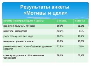 Результаты анкеты «Мотивы и цели» Почему (зачем) вы ходите в школу:3 классы