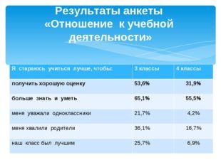 Результаты анкеты «Отношение к учебной деятельности» Я стараюсь учиться лучше