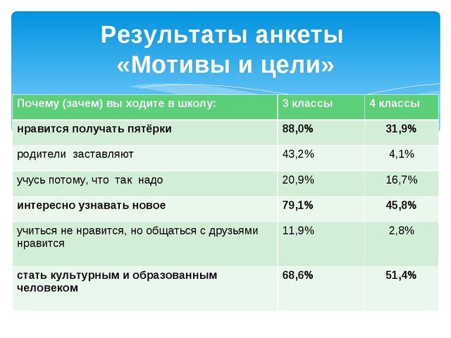 Результаты анкеты «Мотивы и цели» Почему (зачем) вы ходите в школу:3 классы...