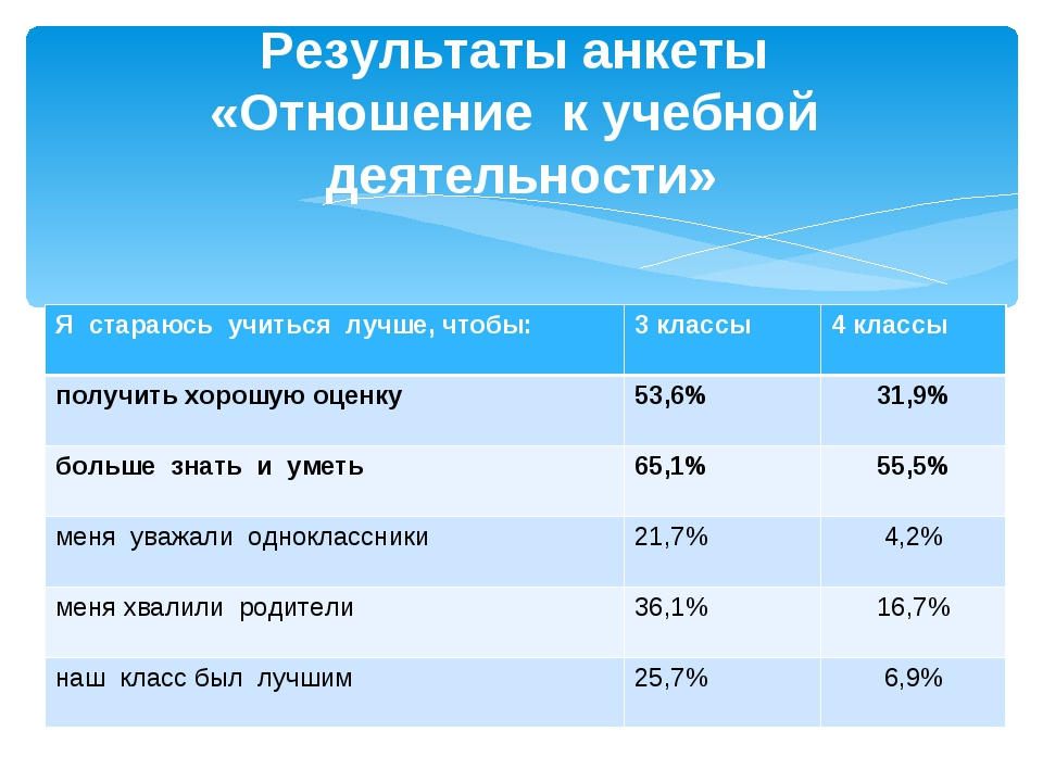 Результаты анкеты «Отношение к учебной деятельности» Я стараюсь учиться лучше...