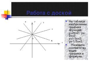 Работа с доской На таблице изображены графики функций у=2х+2; у=-2х+2; у=1/3х