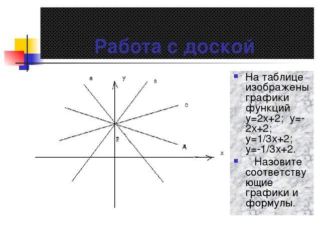 Работа с доской На таблице изображены графики функций у=2х+2; у=-2х+2; у=1/3х...