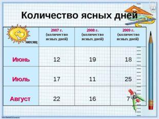 Количество ясных дней месяц2007 г. (количество ясных дней)2008 г. (количест