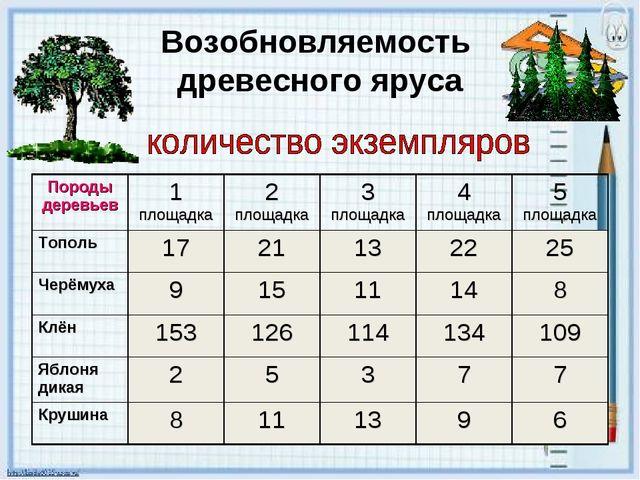 Возобновляемость древесного яруса Породы деревьев1 площадка2 площадка3 пло...