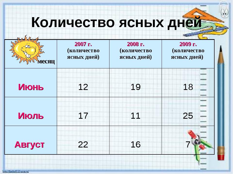Количество ясных дней месяц2007 г. (количество ясных дней)2008 г. (количест...