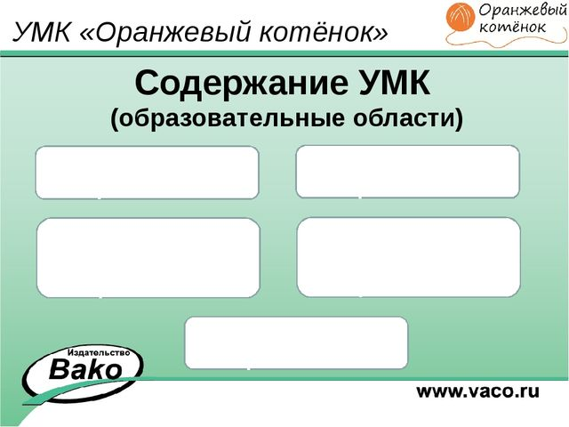 Содержание УМК (образовательные области) Познавательное развитие Речевое разв...