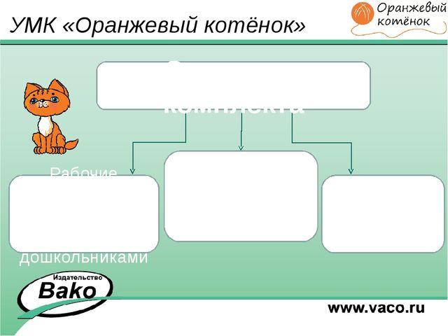 УМК «Оранжевый котёнок» Структура комплекта Методические рекомендации для пед...