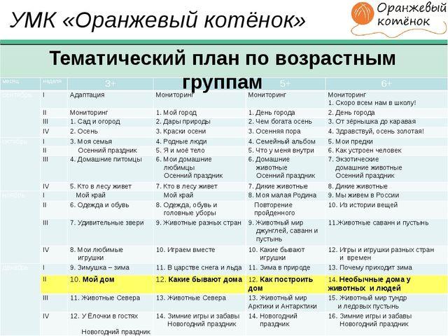 УМК «Оранжевый котёнок» Тематический план по возрастным группам месяц неделя...