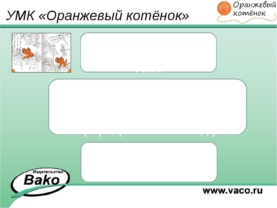 УМК «Оранжевый котёнок» «Проживание» ребёнком темы в разных видах активности...