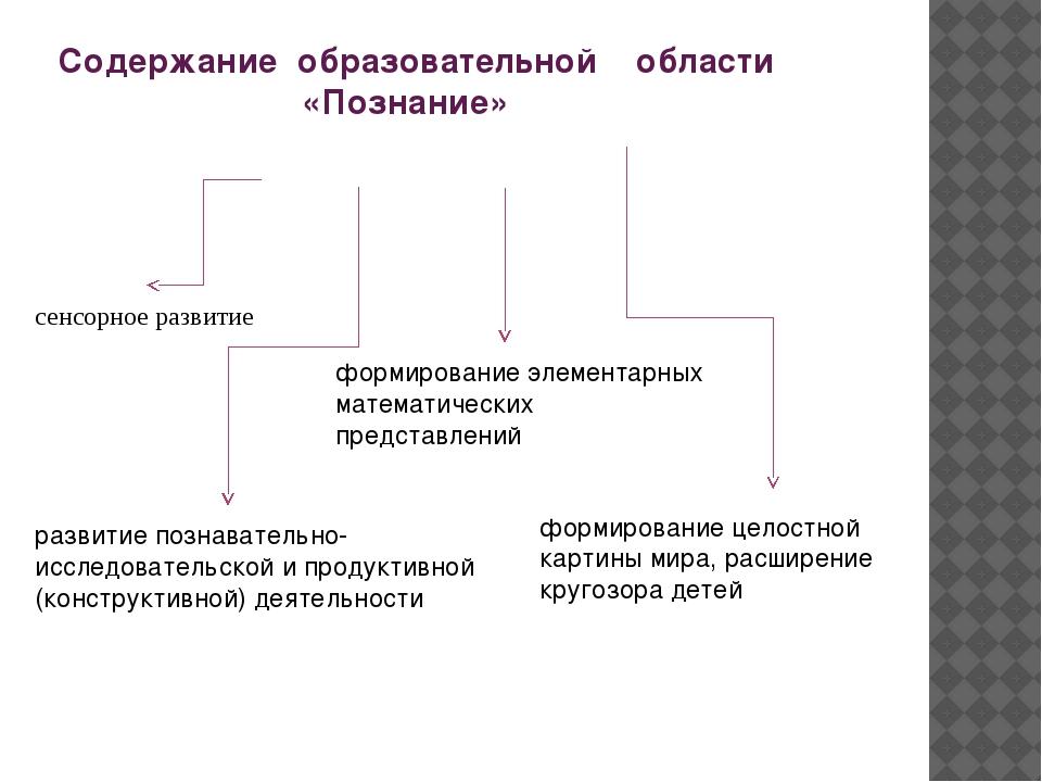 Содержание образовательной области «Познание» сенсорное развитие развитие по...