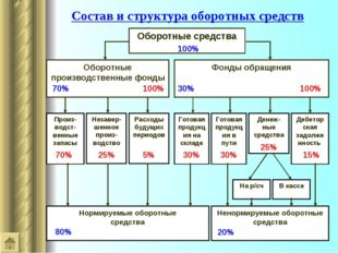 Состав и структура оборотных средств Оборотные средства Оборотные производств