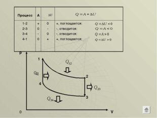 p V 0 1 2 3 4 Процесс А 1-2 2-3 3-4 4-1+ 0 - 00 - 0 ++, поглощается: -